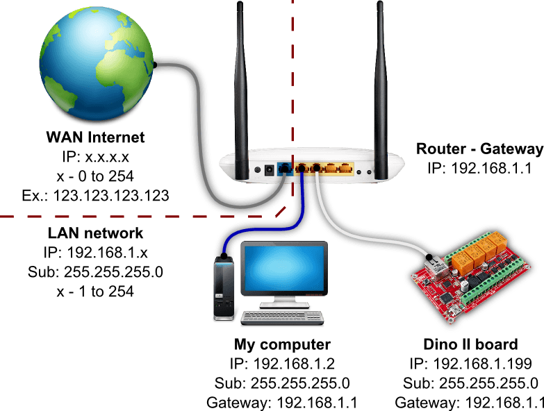 ProDino Ethernet Network Settings WanLanNet